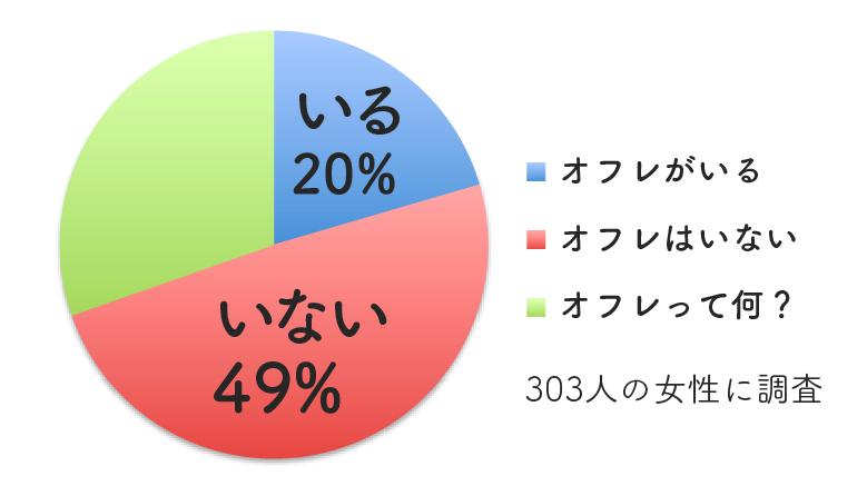 オフレの割合