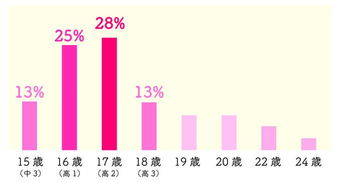 処女卒業 年齢 割合